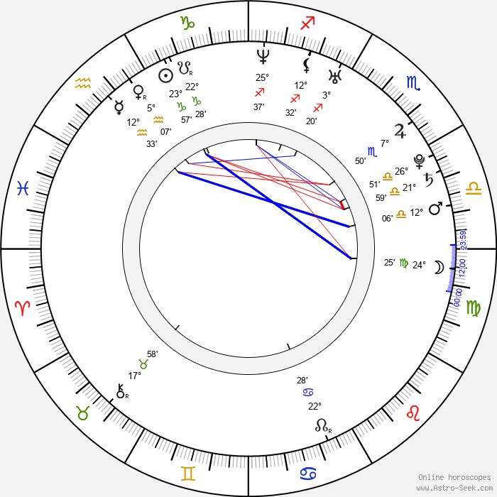 Víctor Valdés - Birth horoscope chart