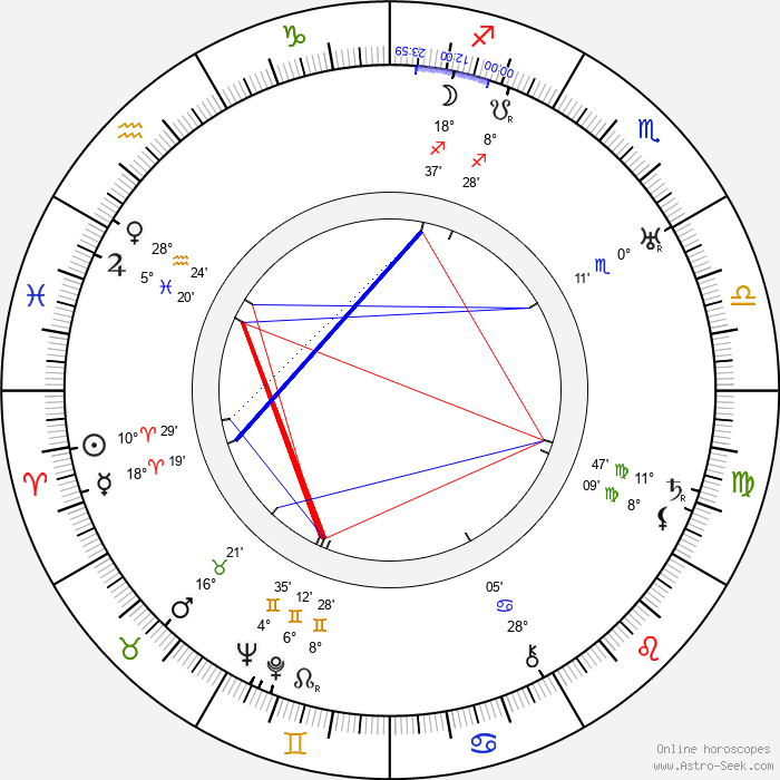 Victor Varconi - Birth horoscope chart