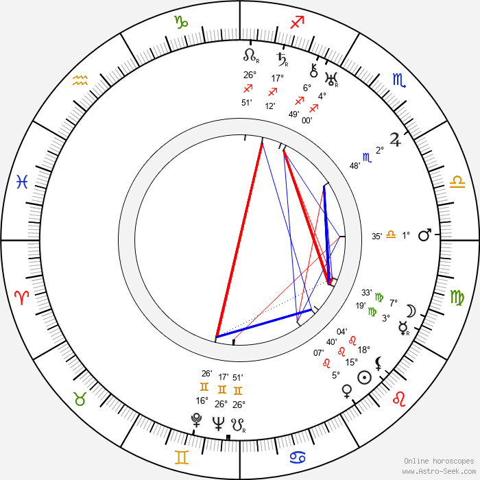 Victor Young - Birth horoscope chart