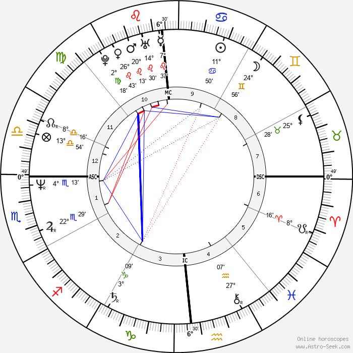 Victoria Abril - Birth horoscope chart