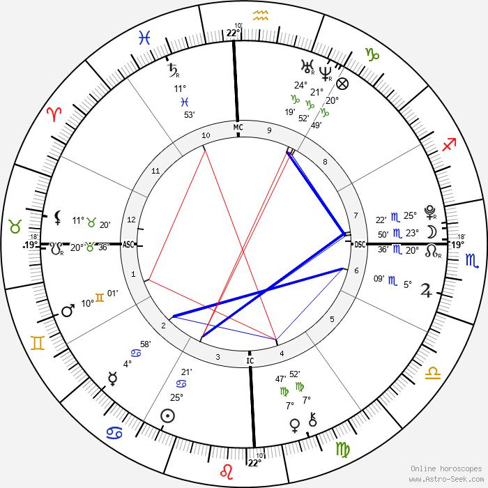 Victoria Anysio - Birth horoscope chart