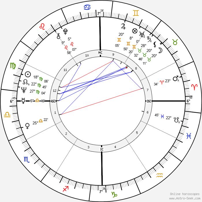 Victoria Bateman - Birth horoscope chart