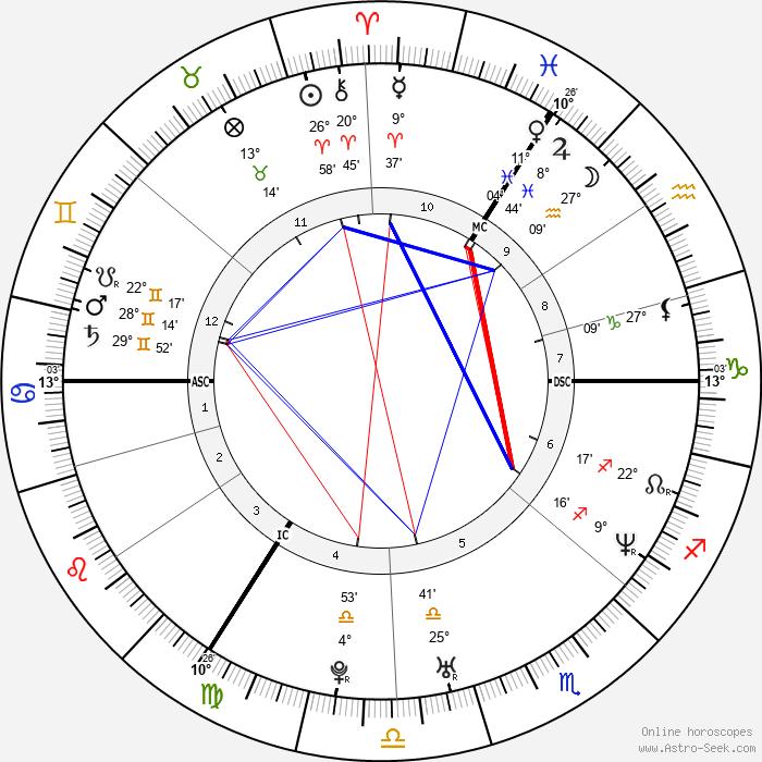 Victoria Beckham - Birth horoscope chart