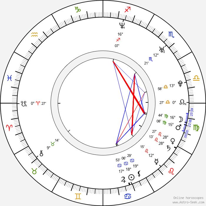 Victoria Bidewell - Birth horoscope chart