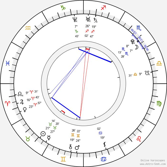 Victoria Daineko - Birth horoscope chart