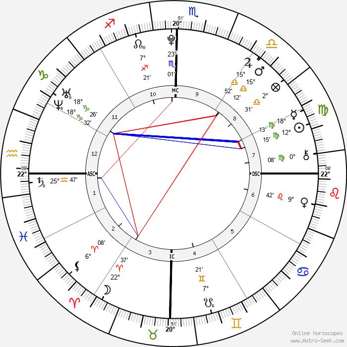 Victoria Goncalves - Birth horoscope chart