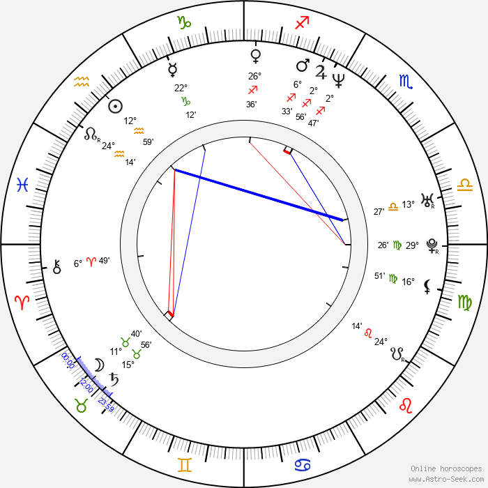 Victoria Góngora - Birth horoscope chart