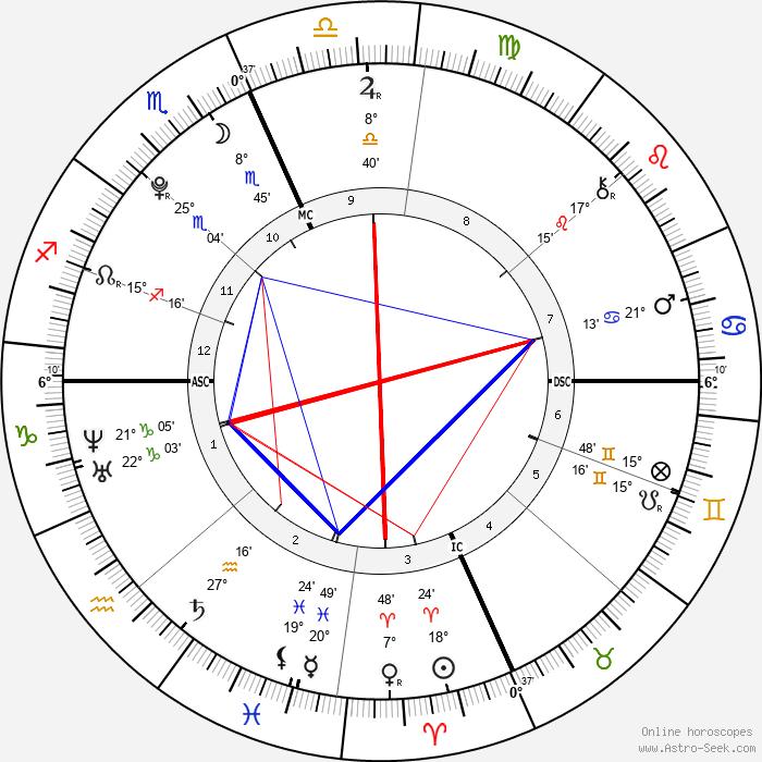 Victoria Lily Shaffer - Birth horoscope chart