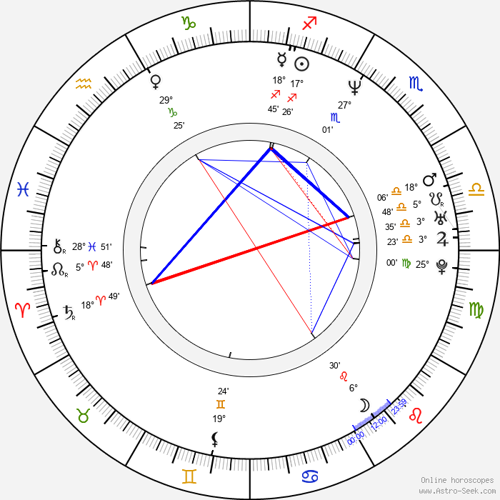 Victoria Masina - Birth horoscope chart