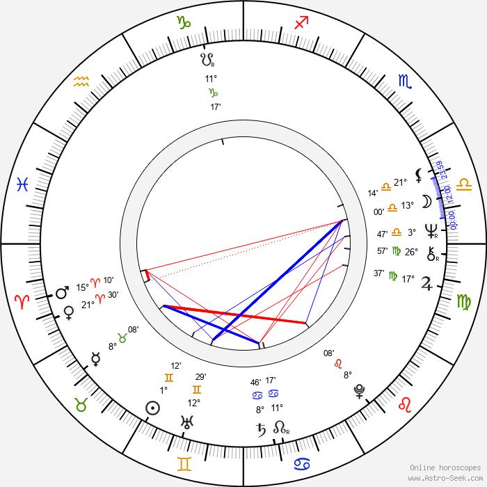 Victoria Wyndham - Birth horoscope chart