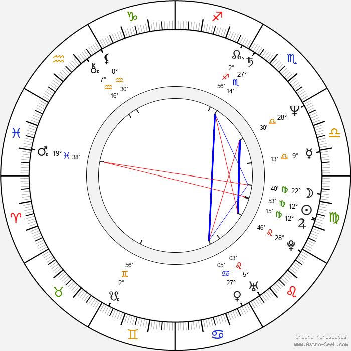 Vidhu Vinod Chopra - Birth horoscope chart