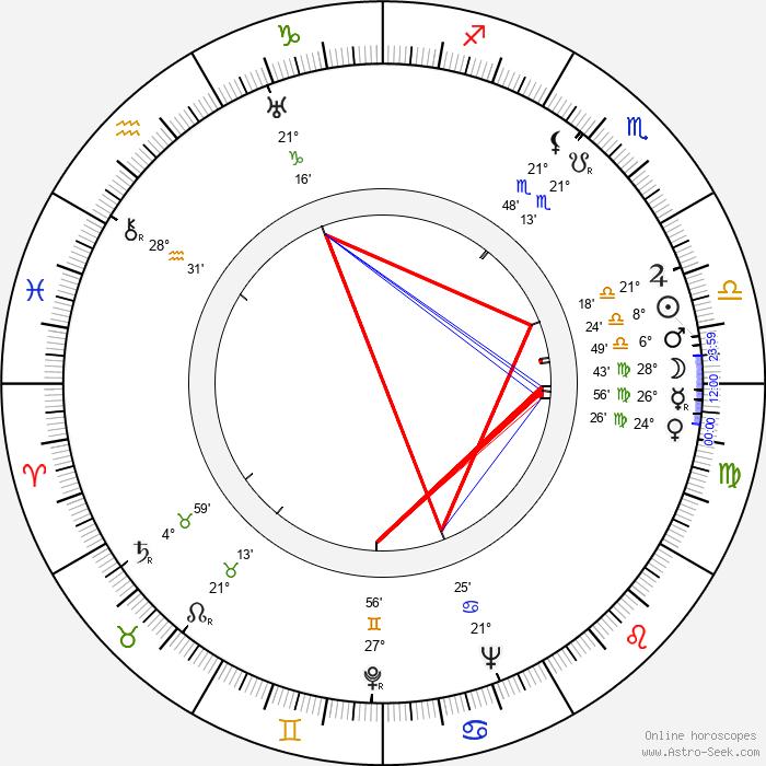 Viera Bálinthová - Birth horoscope chart
