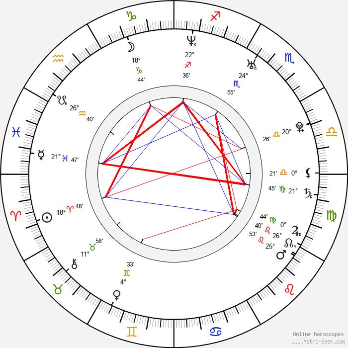 Viera Čákanyová - Birth horoscope chart