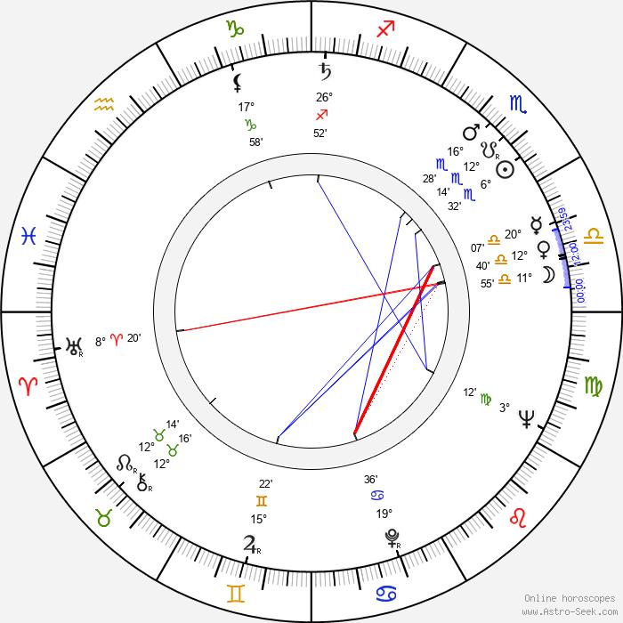 Viera Strnisková - Birth horoscope chart