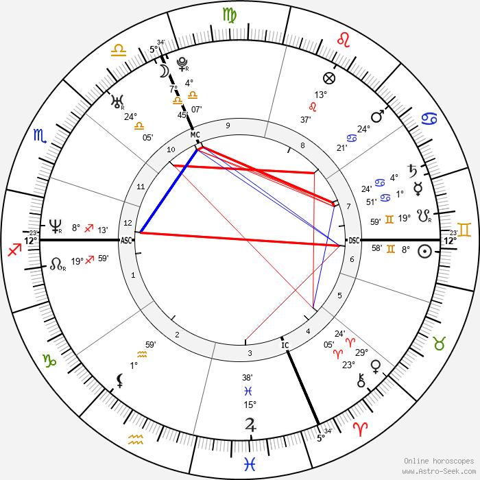 Vigor Bovolenta - Birth horoscope chart