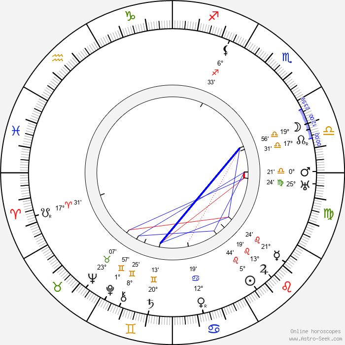 Vihtori Kosola - Birth horoscope chart