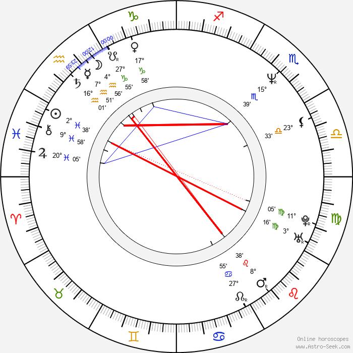 Vijay Singh - Birth horoscope chart
