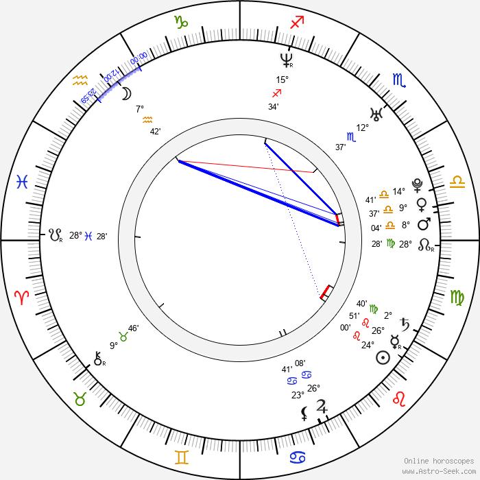 Vikas Kalantri - Birth horoscope chart