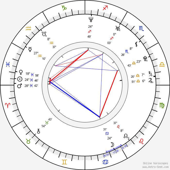 Viki Ráková - Birth horoscope chart
