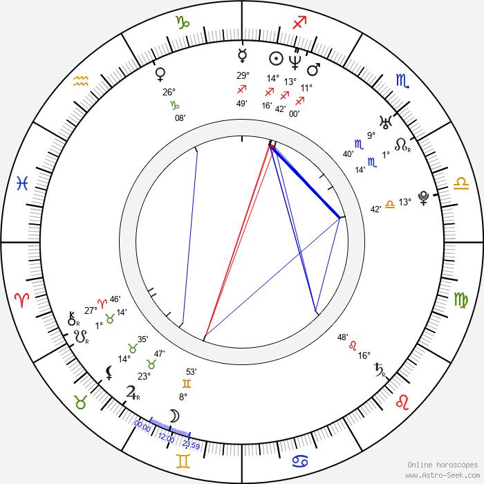 Vikramaditya Motwane - Birth horoscope chart