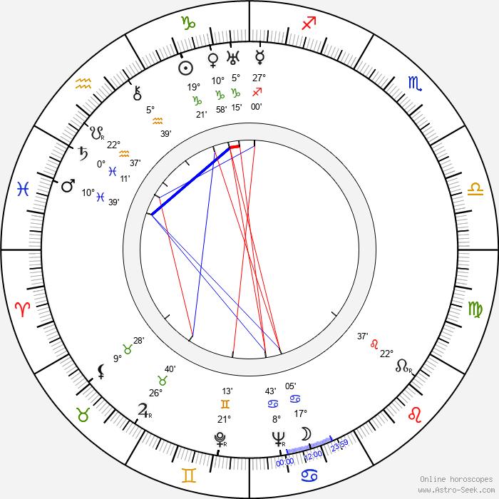 Viktor Dobrovolsky - Birth horoscope chart