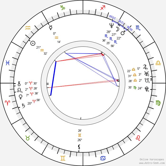 Viktor Dyk - Birth horoscope chart