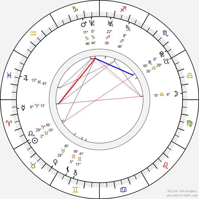 Viktor Fajzulin - Birth horoscope chart