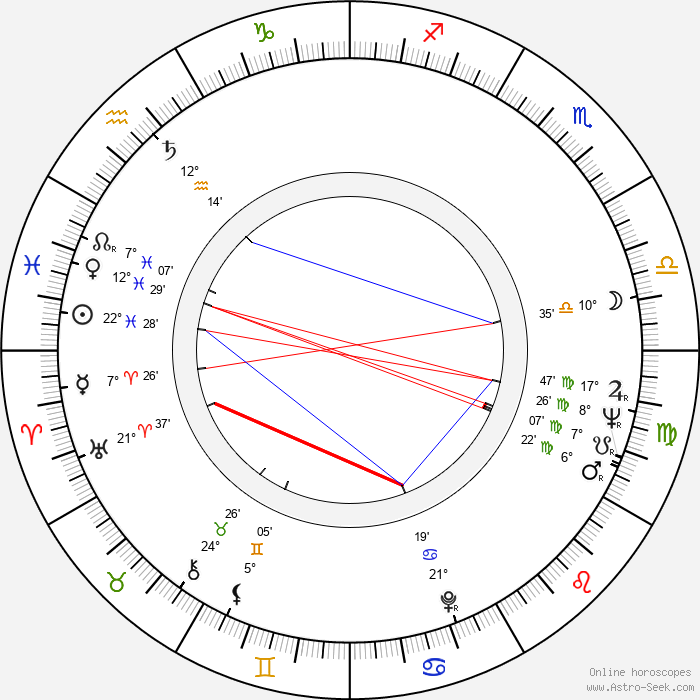 Viktor Filippov - Birth horoscope chart
