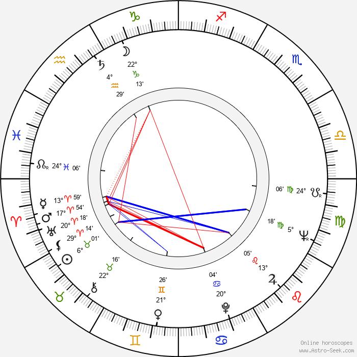Viktor Hajný - Birth horoscope chart