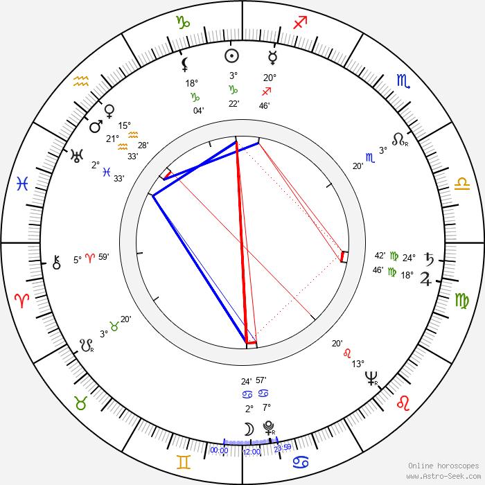 Viktor Kočí - Birth horoscope chart