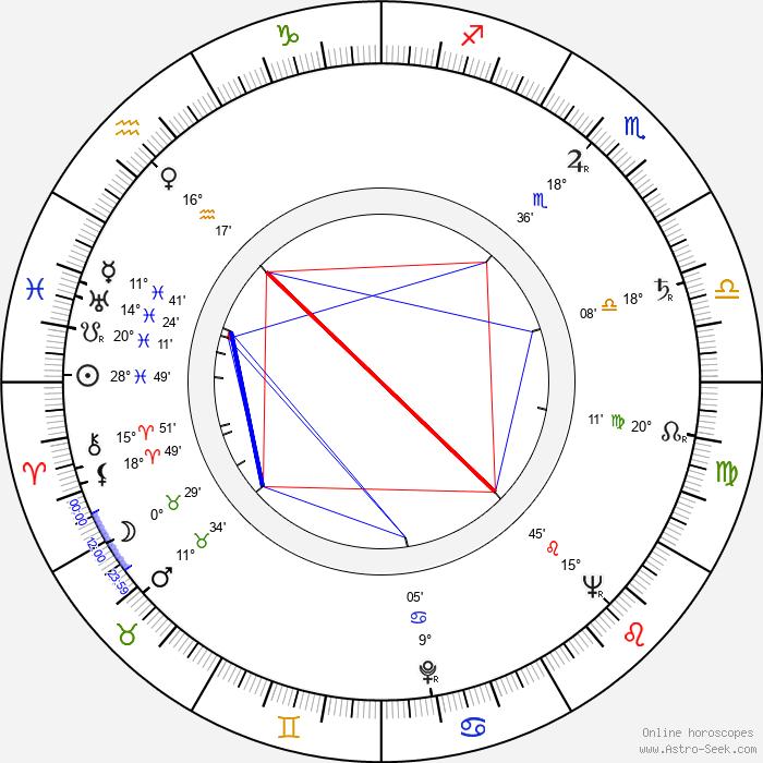 Viktor Kubal - Birth horoscope chart