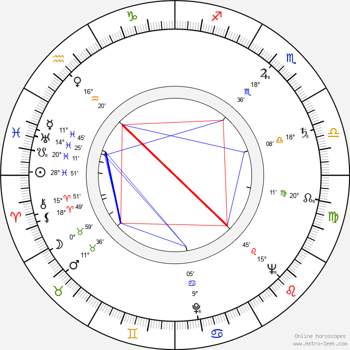 Viktor Kubal - Birth horoscope chart