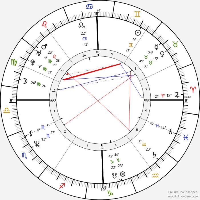 Viktor Orbán - Birth horoscope chart