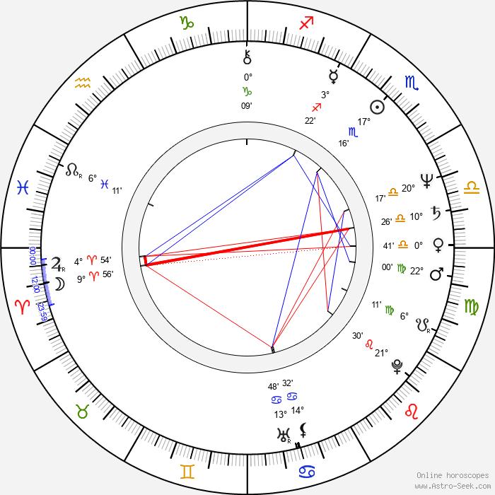 Viktor Sukhorukov - Birth horoscope chart