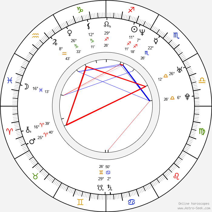 Viktor Tauš - Birth horoscope chart