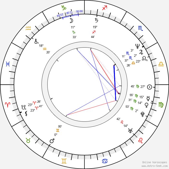 Viktor Verzhbitskiy - Birth horoscope chart