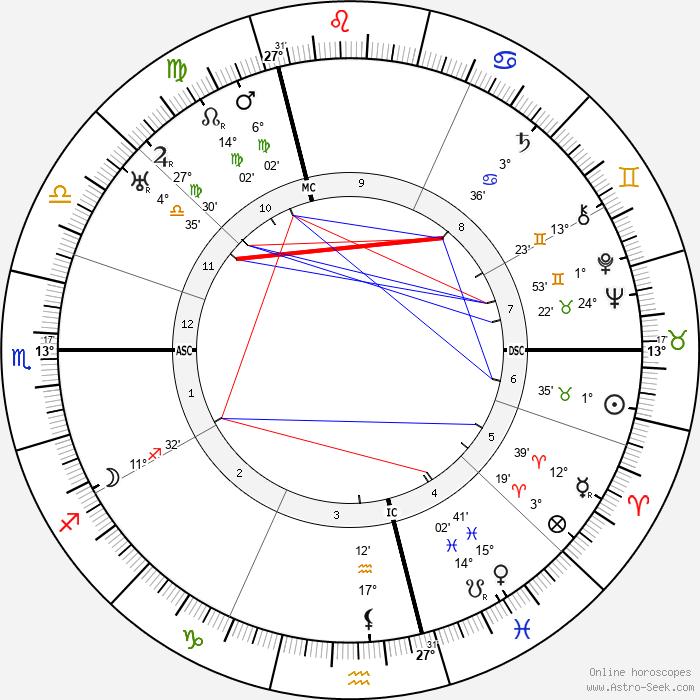 Viktor von Weizsäcker - Birth horoscope chart