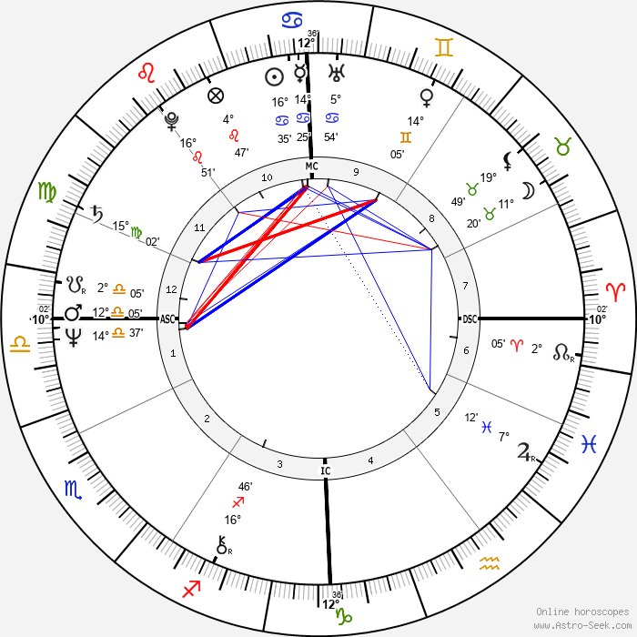 Viktor Yanukovych - Birth horoscope chart