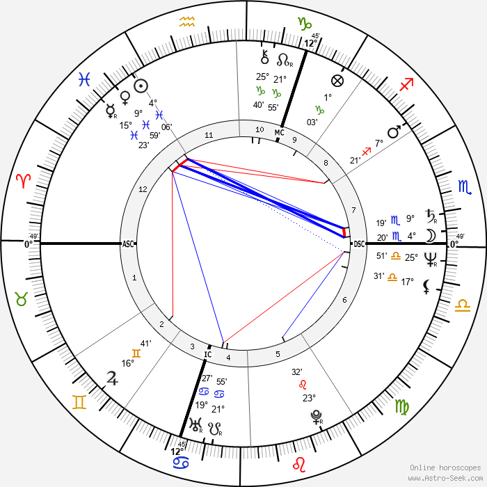 Viktor Yushchenko - Birth horoscope chart