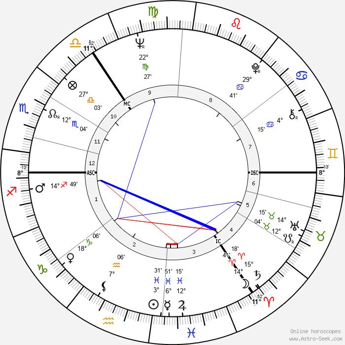 Viktoras Kulvinskas - Birth horoscope chart