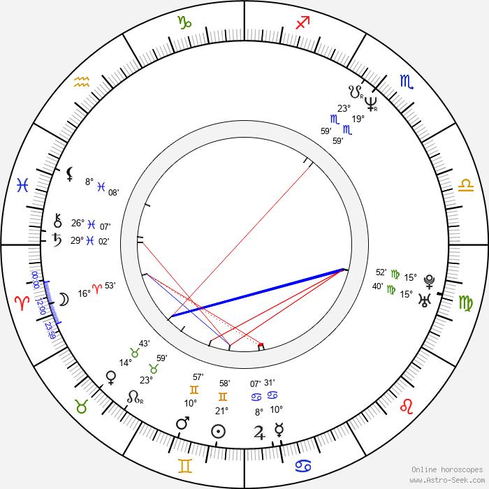 Viktorie Čermáková - Birth horoscope chart