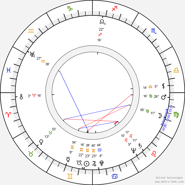 Viktorie Knotková - Birth horoscope chart