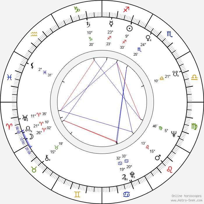 Vilém Besser - Birth horoscope chart