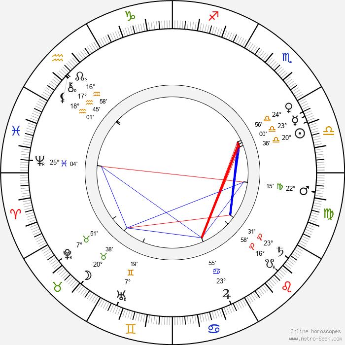 Vilém Weiss - Birth horoscope chart