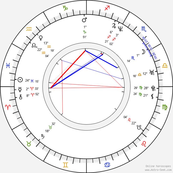 Viliam Gutray - Birth horoscope chart