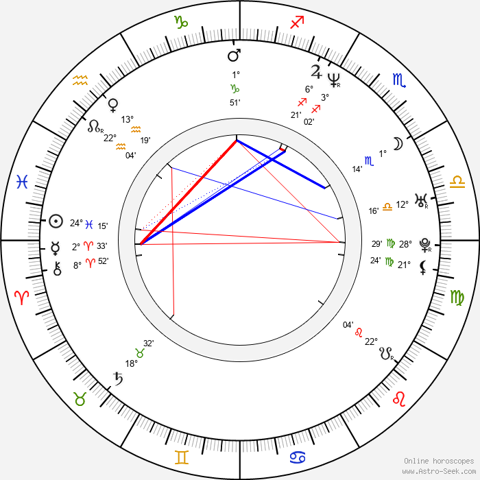 Viliam Gutray - Birth horoscope chart