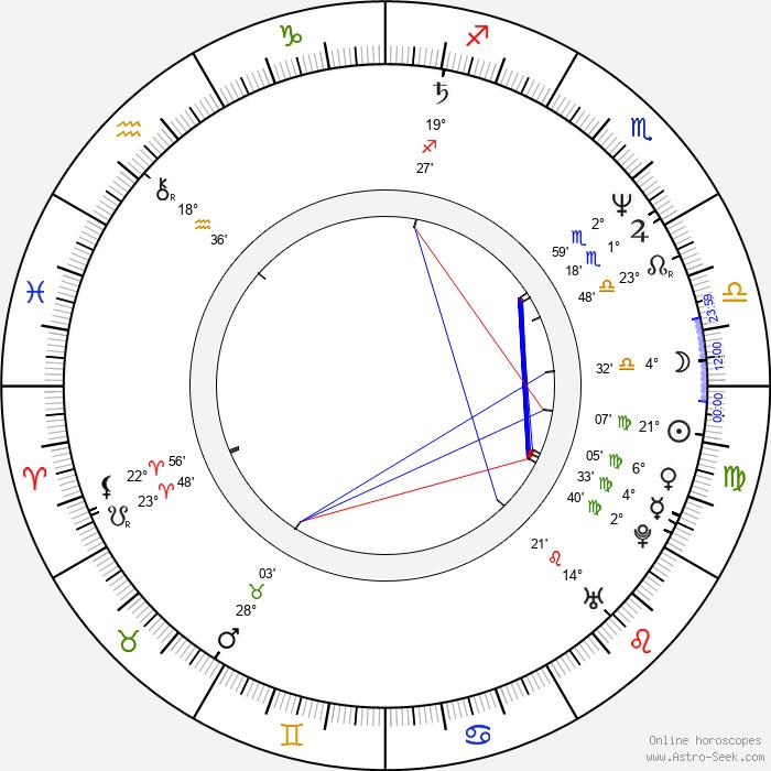 Viliam Klimáček - Birth horoscope chart