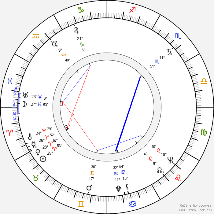 Viliam Ptáček - Birth horoscope chart