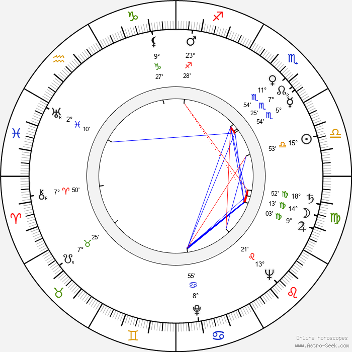 Viliam Záborský - Birth horoscope chart