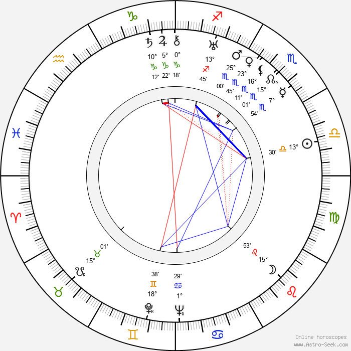 Viljo Castrén - Birth horoscope chart